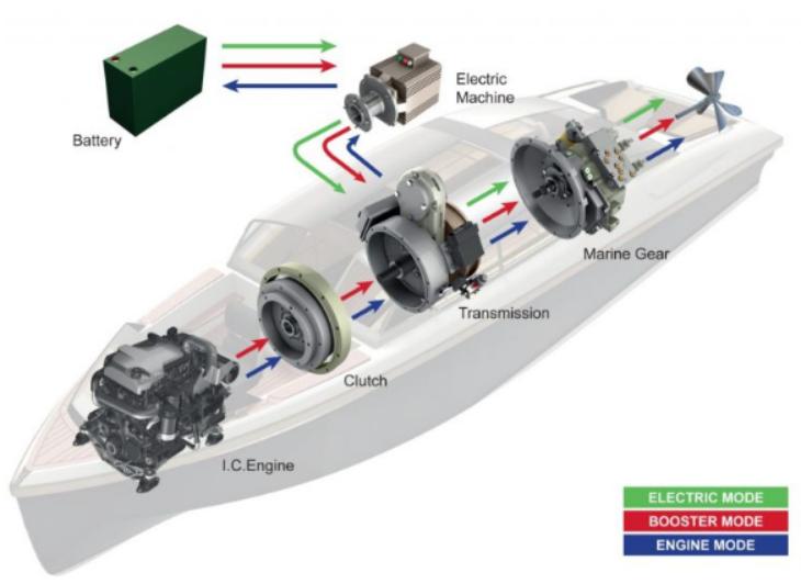 Transfluid Hybrid Drive